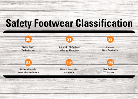 Safety Footwear Classifications & requirements